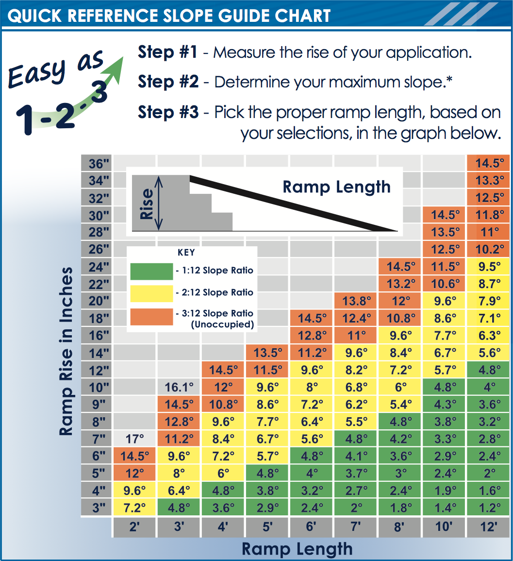 Quick reference ramp slope guide chart
